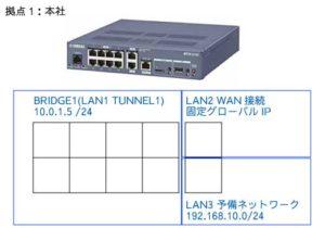 RTX1210インタフェース構成(拠点1)