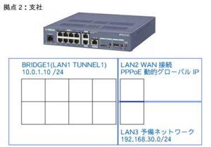 RTX1210インタフェース構成(拠点2)